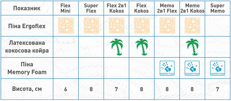 Таблиця вибору матраца